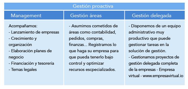 gestion proactiva