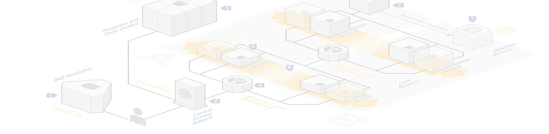 Arquitectura AWS