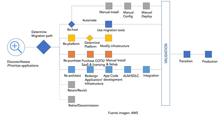 Checklist migración nube AWS